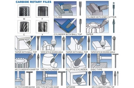 Carbide Rotary Files
